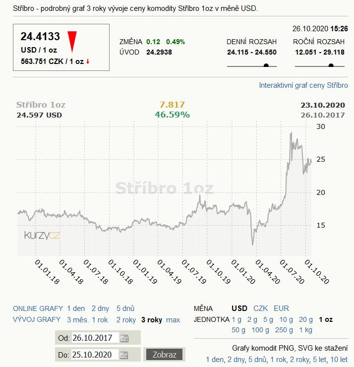 nárůst ceny za poslední 3 roky, který je o 47 %